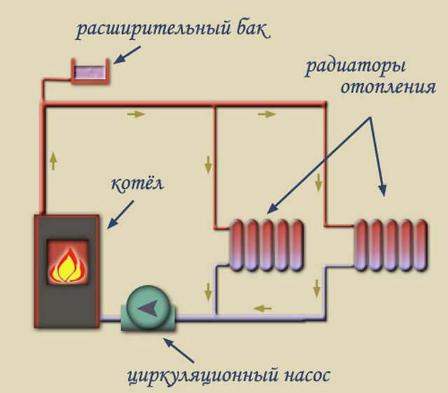 Система водяного отопления с принудительной циркуляцией: схемы, варианты реализации, технические тонкости