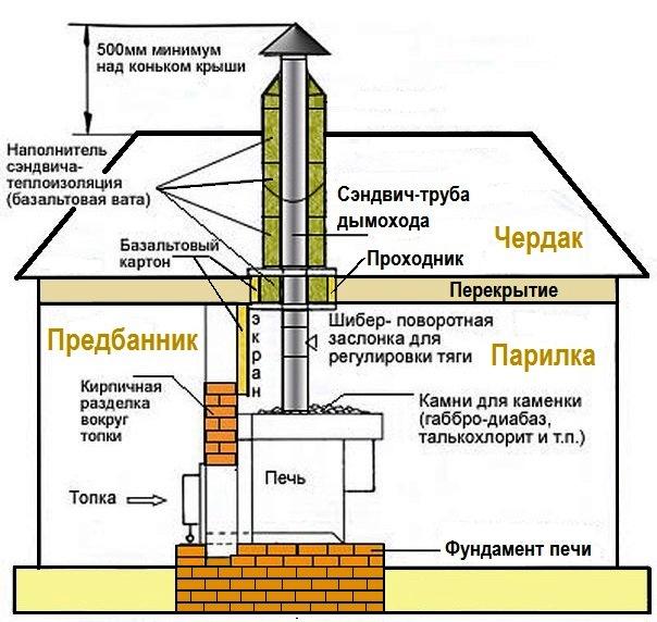 Угловой камин в деревянном доме - фото установки