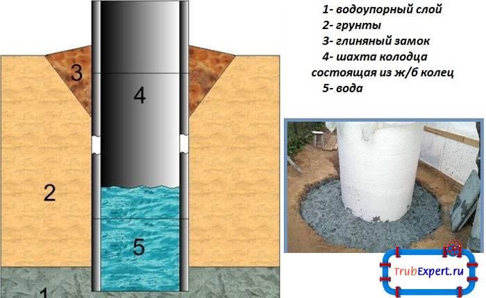 Когда делать глиняный замок вокруг колодца. от чего следует оберегать колодец как выстелить мягкую отмостку вокруг колодца
