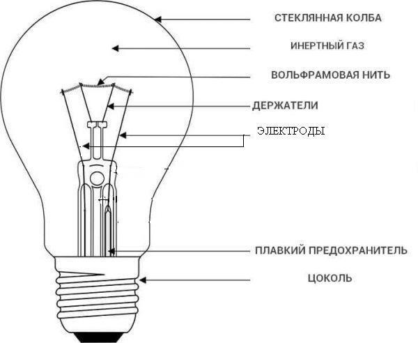 Металлогалогенные лампы - устройство, подключение, преимущества и недостатки - ремонт220