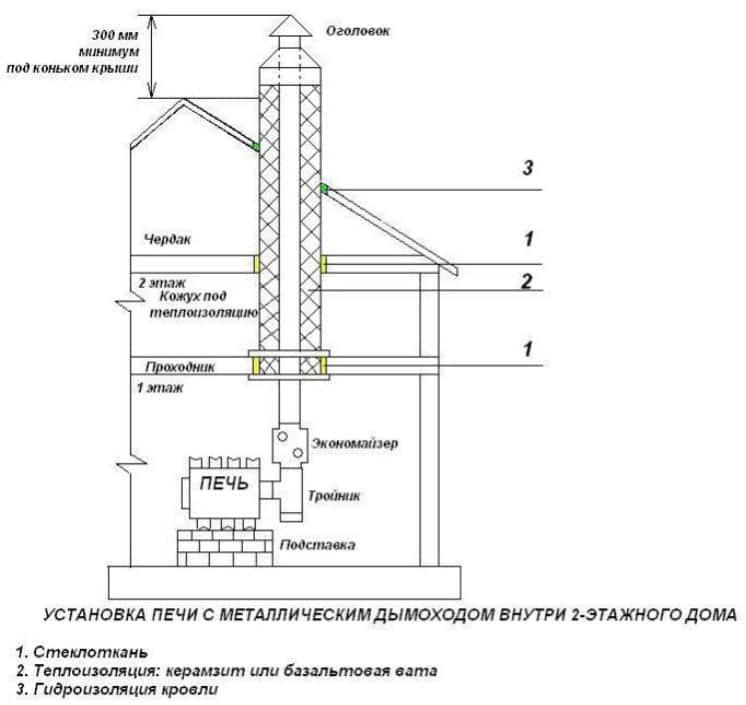 Дымоход для газового котла: разновидности, требования, варианты сборки и установка