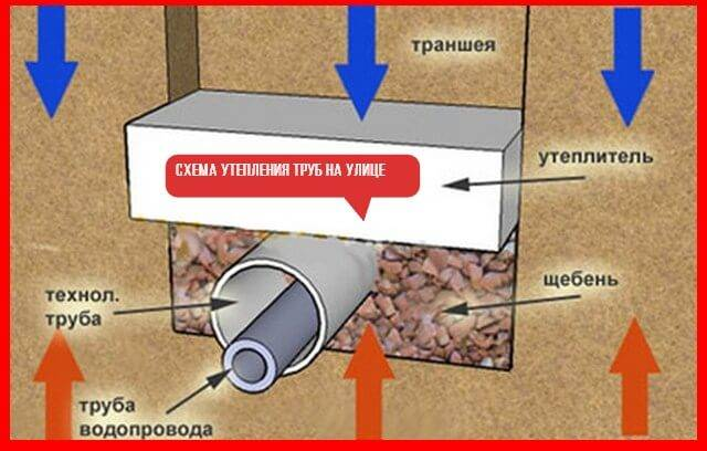 Утеплитель для трубы водоснабжения: утепление водопроводных труб, кабель для утепления, как утеплить пластиковые сантехнические трубы