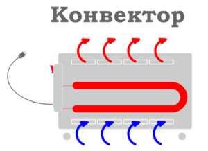 Воздушный конвектор: преимущества, принцип работы