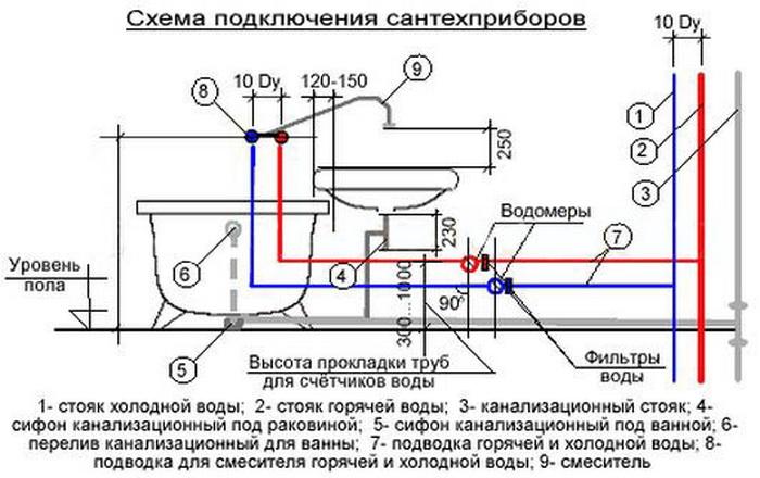 Как разместить сантехнику вванной итуалете согласно нормам издравому смыслу