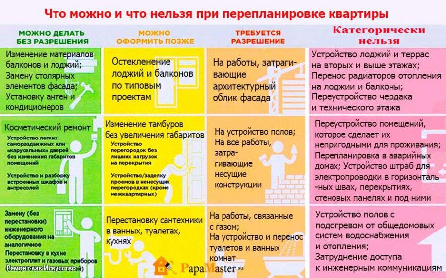 Закон о перепланировке квартир в 2020 году