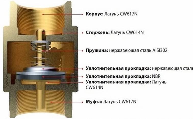 Обратный клапан для насоса: устройство, виды, принцип работы и тонкости монтажа