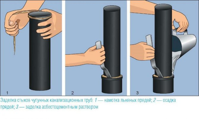 Герметизация канализационных труб: чем и как правильно загерметизировать соединение?