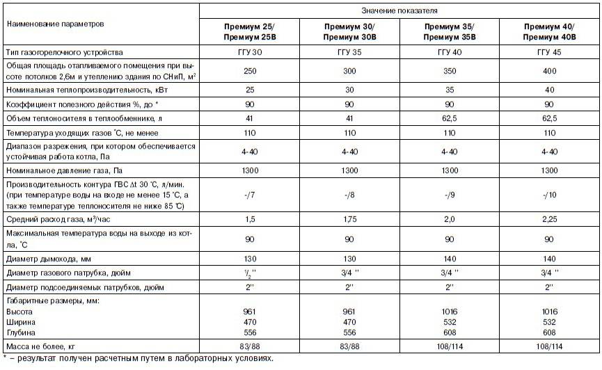Сколько срок службы газового котла