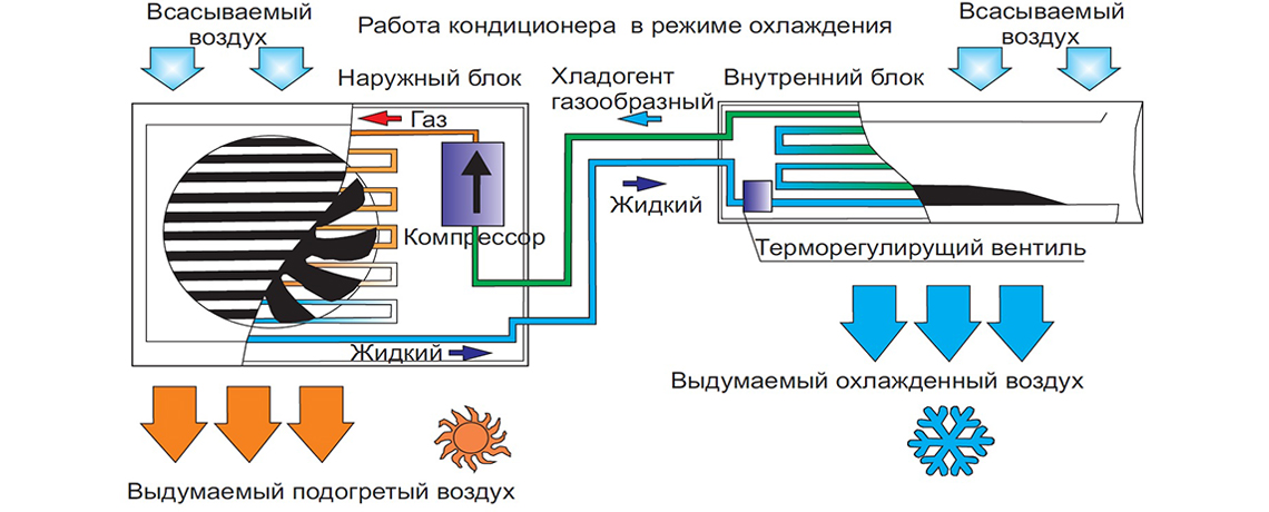 Основные отличия кондиционера и сплит-системы