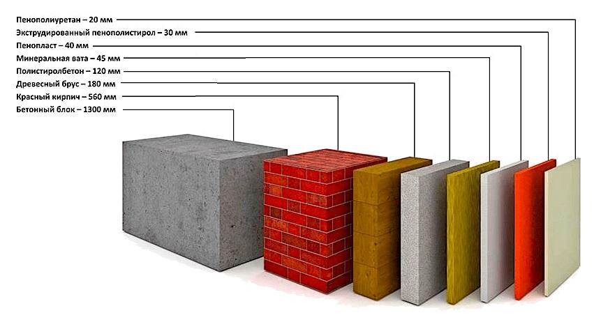 Обзор материалов для утепления стен изнутри
