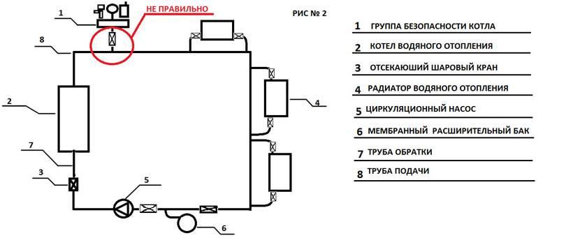 Группа безопасности для отопления: установка с расширительным баком в закрытую систему, подключение, что это такое, как подключить к котлу, как работает