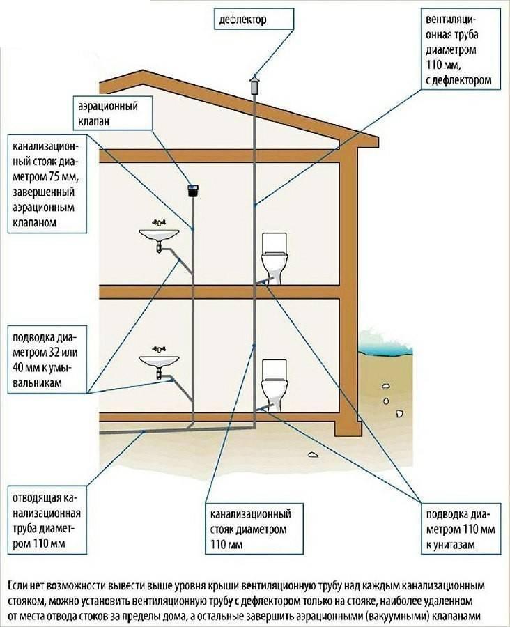 Вентиляция в доме зимой: нюансы и организация