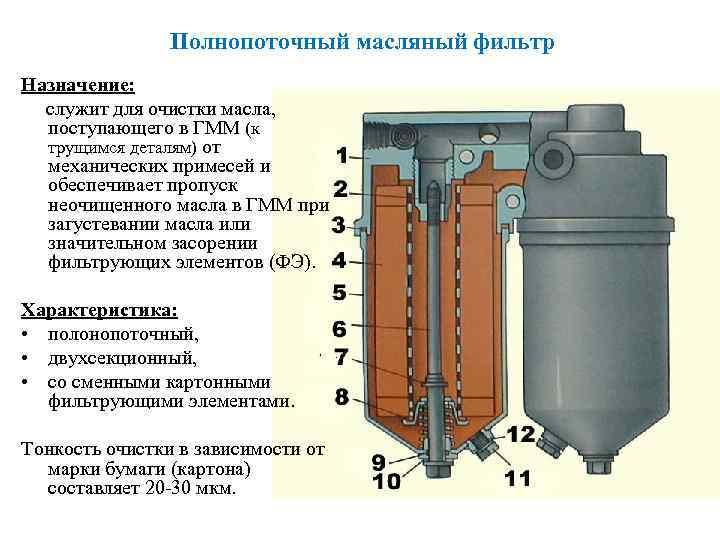 3.3 фильтры газовые. газораспределительные станции - курсовая работа