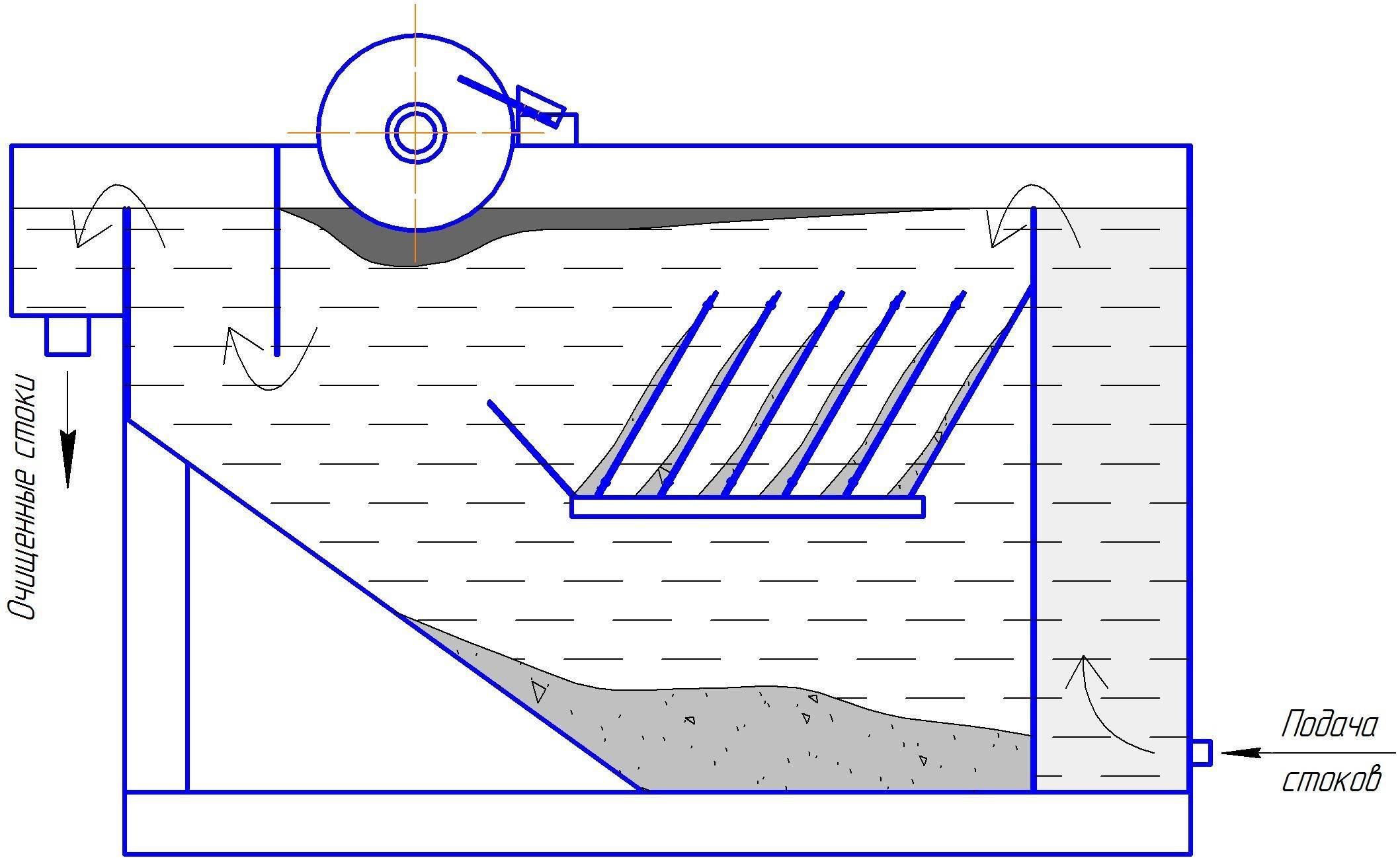 Бытовой жироуловитель — в мойку отделитель жира своими руками, чертежи для раковины, сепаратор для канализации