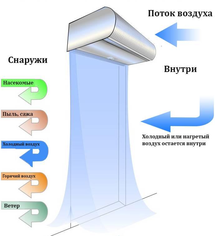 Выбор и монтаж тепловой завесы на входную дверь