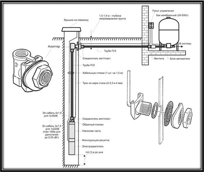 Скважинный адаптер: принцип работы и особенности выбора устройства