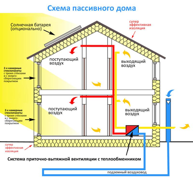 Как построить экологичный дом своими руками. строительство эко-дома своими руками: технологические принципы и схемы