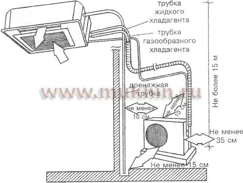 Отвод конденсата от кондиционера и дренаж — как проводить правильно