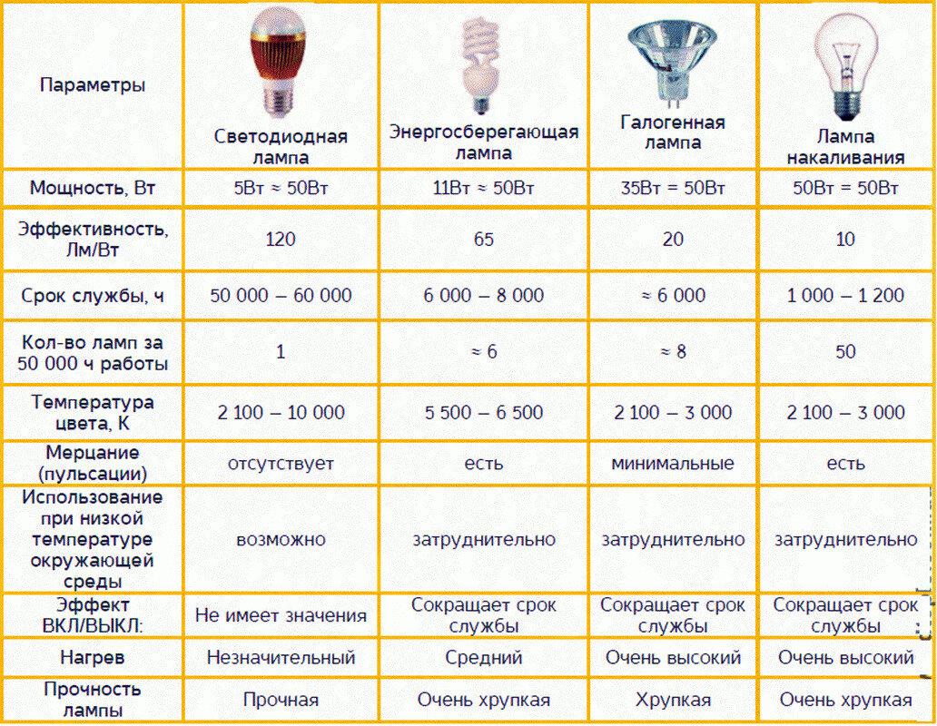 Сравнение светодиодных ламп с традиционными осветительными приборами