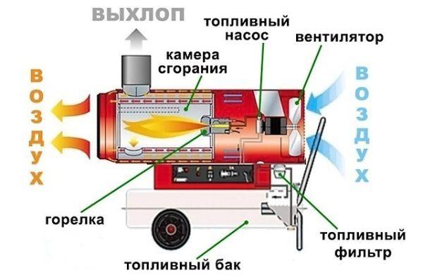 Из чего состоит и как работает тепловая пушка - полный обзор. жми!
