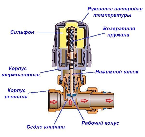 Регуляторы температуры в системе отопления: электронный и механический