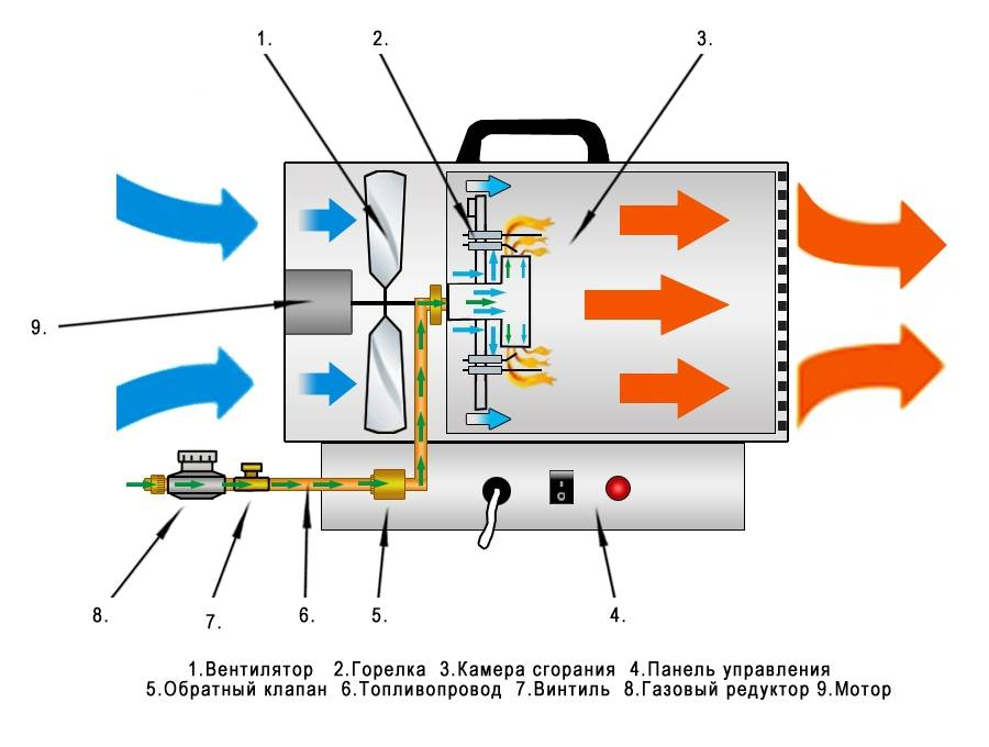 Как сделать электрическую и дизельную тепловую пушку своими руками: пошаговая инструкция и уход