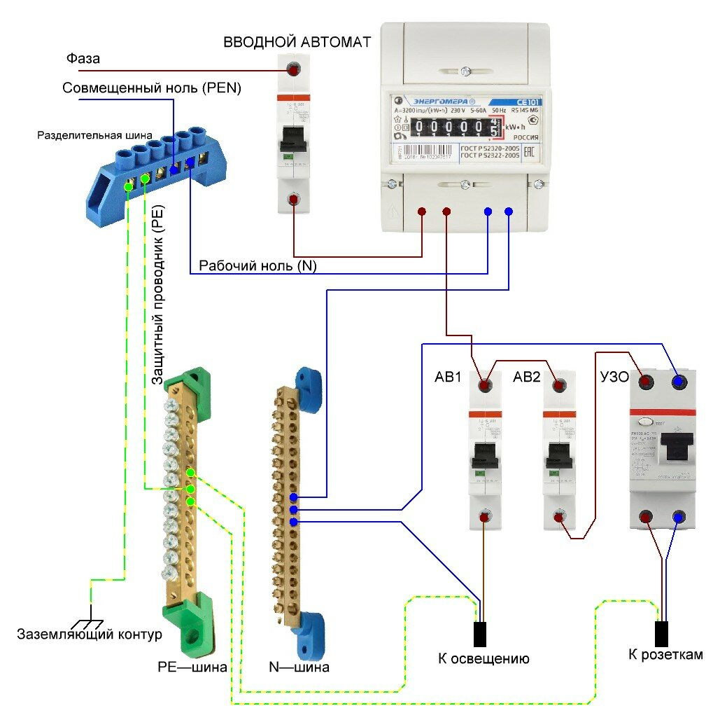 Сборка электрощита своими руками: основные этапы электромонтажных работ