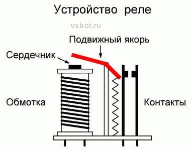 Электромагнитное реле: основные разновидности