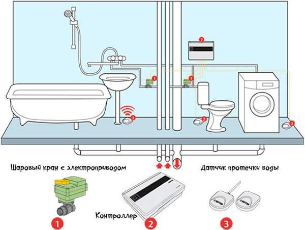 Датчик предотвращения протечки воды своими руками