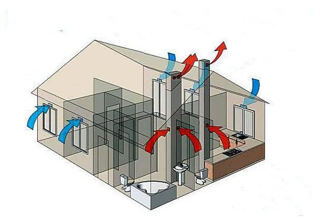 Обустройство вентиляции в сарае своими руками. плюсы и минусы, схема системы воздухообмена