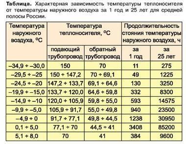 Система отопления  многоквартирного дома: трубы,  требования, нормы