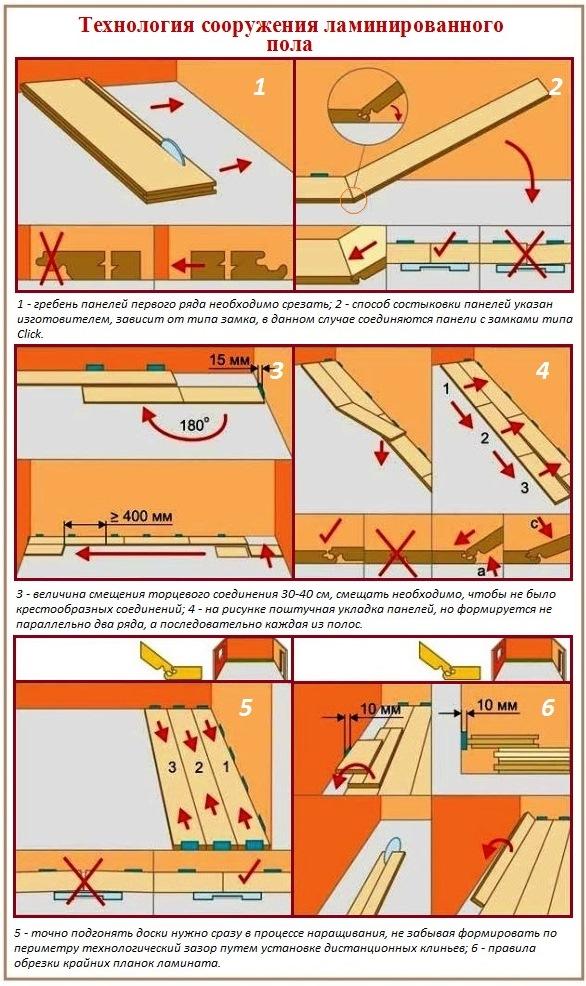 Технология укладки ламината: особенности покрытия пола ламинатом