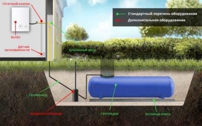 Особенности участков с газом и газгольдером, достоинства и недостатки каждой системы, что выгодней