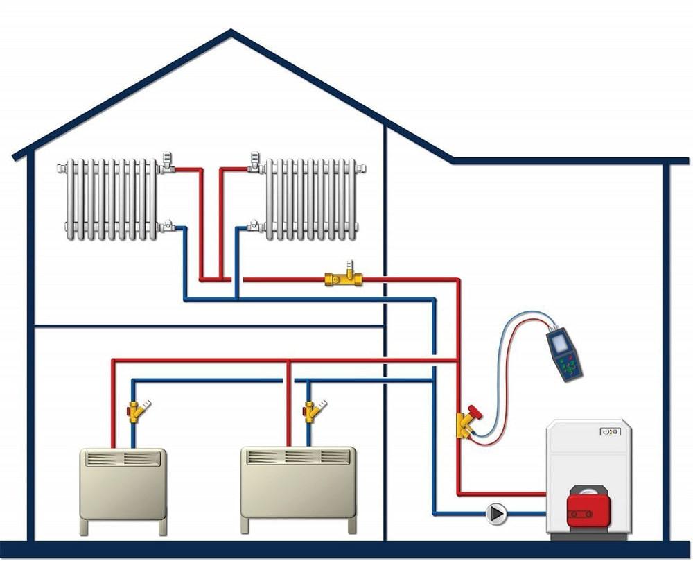Проектирование отопления загородного дома: этапы и особенности