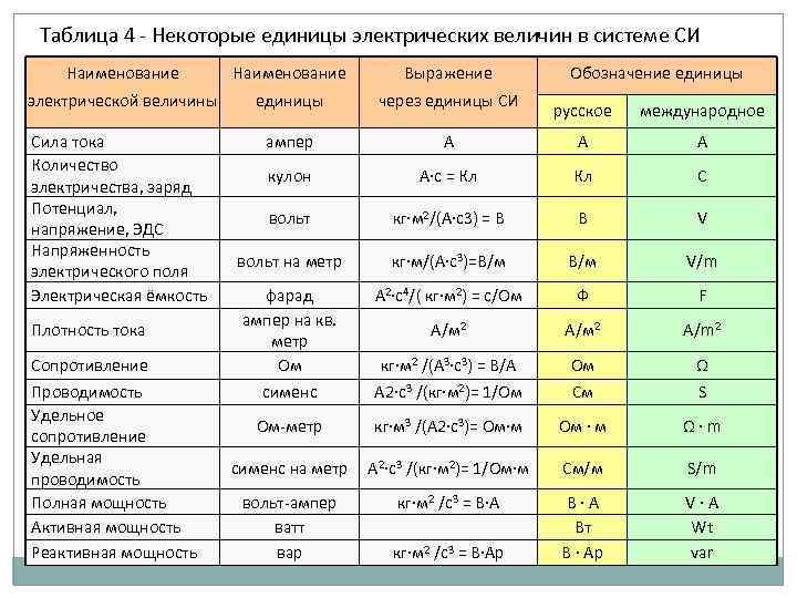 Амперы в киловатты: как рассчитать, таблица