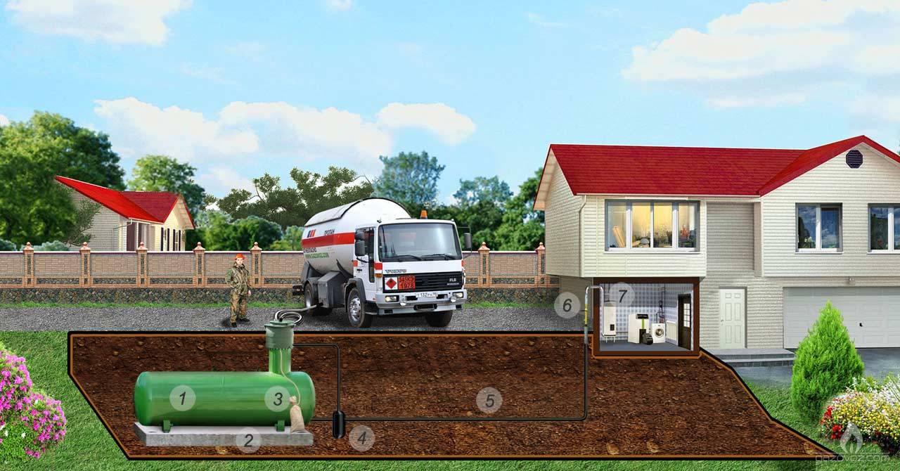 Стоимость установки газгольдера в частном доме: цены загородных систем