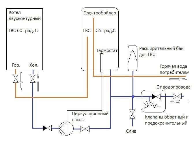 Схема подключения бойлера к водопроводу в частном доме и квартире