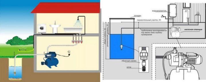 Как выполнить ремонт водопровода в частном доме