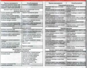 Ремонт пылесосов Самсунг своими руками: частые причины неисправностей + порядок их устранения