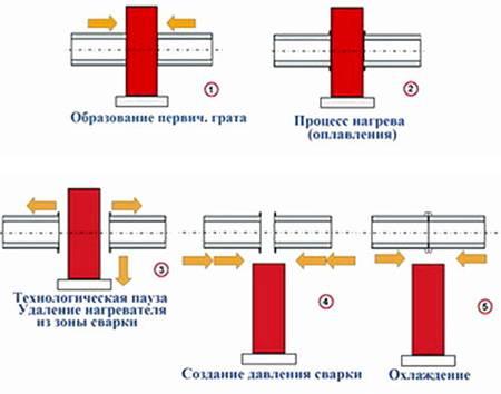 Сварка полиэтиленовых труб: технология стыковой и электромуфтовой пайки