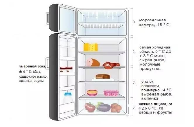 Какая температура должна быть в холодильнике и в морозильной камере: стандарты и нормы