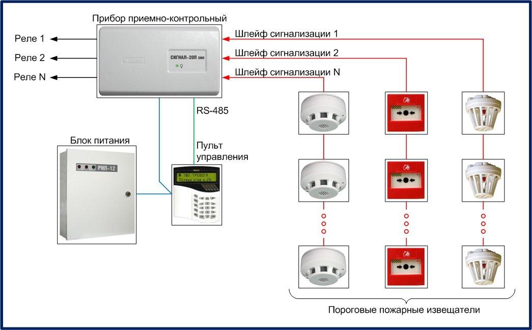 Установка охранно-пожарной сигнализации: как провести монтаж правильно