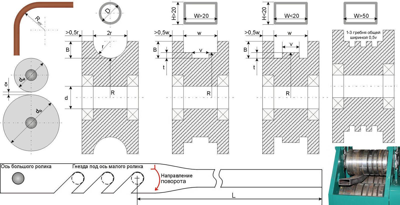 Как соорудить трубогиб профильной трубы своими руками: обзор лучших самоделок