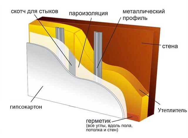 Как утеплить стены в частном доме изнутри выбор утеплителя и его монтаж