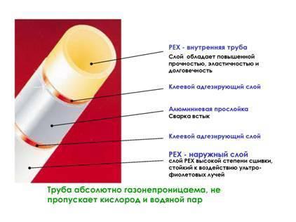 Металлопластиковые трубы: виды, технические характеристики, особенности монтажа