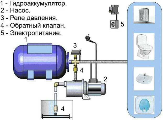 Насосная станция без гидроаккумулятора и с аккумулятором