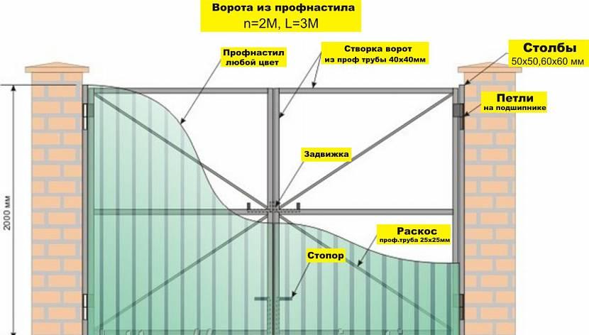 Ворота из профнастила своими руками: как сделать распашные ворота из профлиста, изготовление, установка (фото+видео)