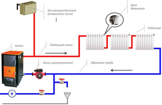 Какая схема отопления одноэтажного дома удовлетворит потребности владельца?