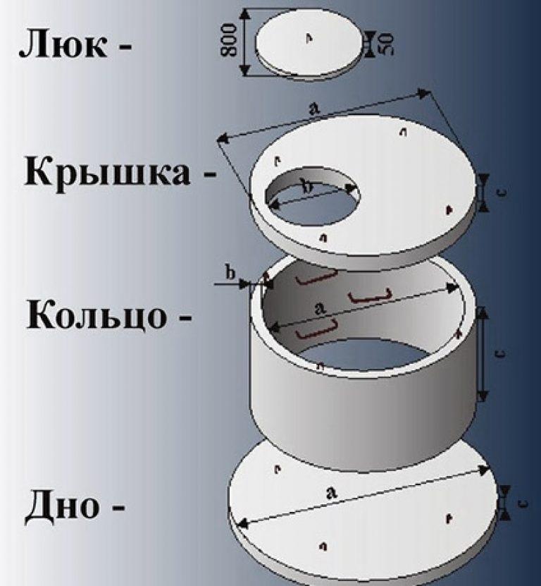 Как сделать септик из колец своими руками: пошаговая инструкция