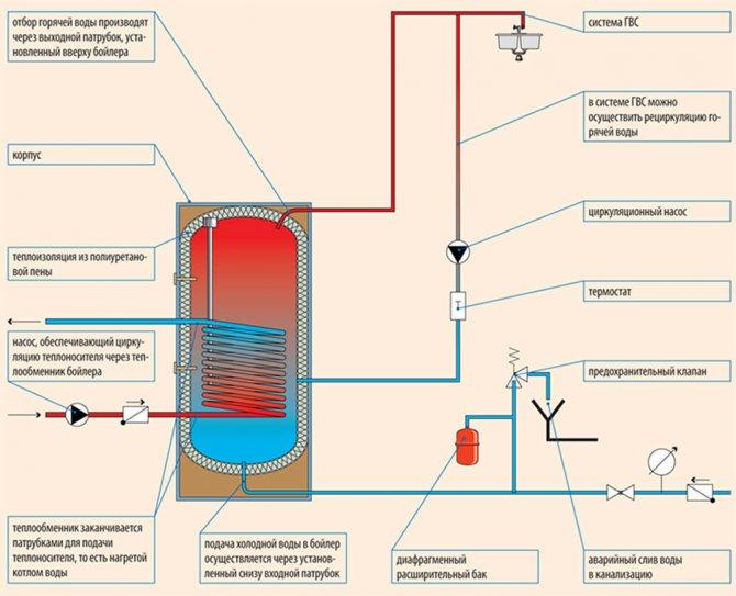 Что делать, если слабый напор холодной воды в квартире? 2020 год